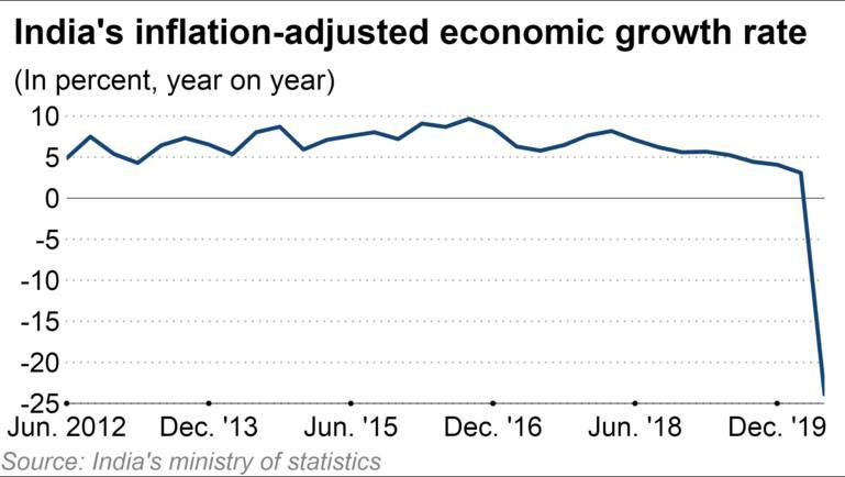 Ấn Độ báo cáo tăng trưởng GDP tệ chưa từng có khi số ca nhiễm mới Covid-19 tăng kỷ lục - Ảnh 2.