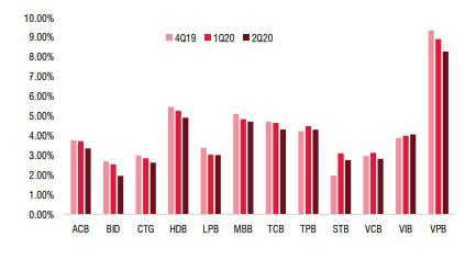"""3 """"ông lớn"""" Vietcombank, VietinBank và BIDV đối diện áp lực tăng vốn trong năm 2021 - Ảnh 4."""