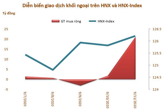 Khối ngoại mua ròng 3.900 tỷ đồng trong tuần từ 7-11/9 nhờ đột biến giao dịch thỏa thuận của VHM - Ảnh 3.