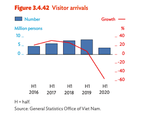 ADB điều chỉnh dự báo tăng trưởng GDP Việt Nam còn 1,8% - Ảnh 1.