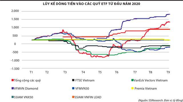 """Giao dịch chứng khoán: Giới đầu tư """"lướt sóng"""" theo động thái của ETF - Ảnh 4."""