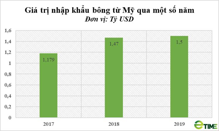 Doanh nghiệp Mỹ tìm đường xuất khẩu bông sang Việt Nam - Ảnh 1.