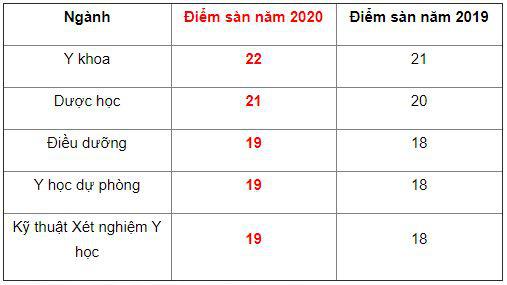 Điểm sàn các trường ĐH đào tạo ngành Y - Ảnh 2.