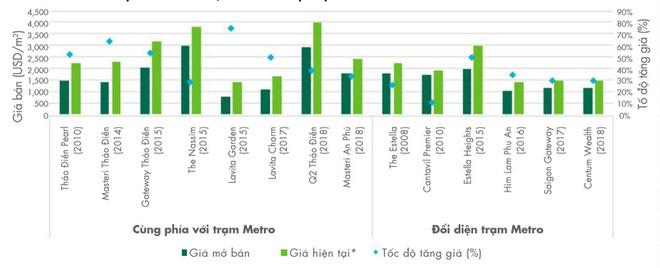 Giá căn hộ dọc tuyến metro số 1 tăng mạnh 3 năm qua - Ảnh 1.