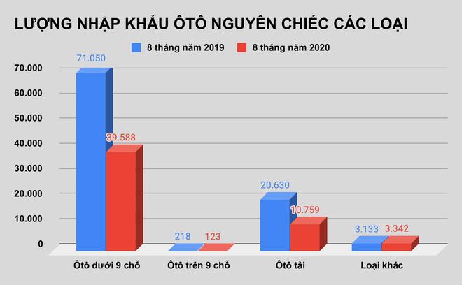 Ôtô Thái Lan dưới 9 chỗ giá rẻ tràn về Việt Nam - Ảnh 2.