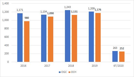 Doanh thu trên báo cáo hợp nhất của Ocean Group và OCH (tỷ đồng)