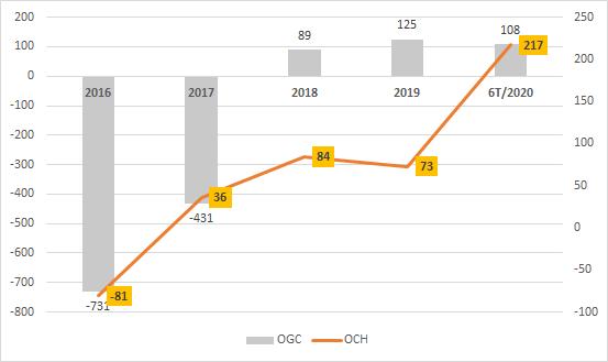 Lợi nhuận trên báo cáo hợp nhất của Ocean Group và OCH (tỷ đồng)