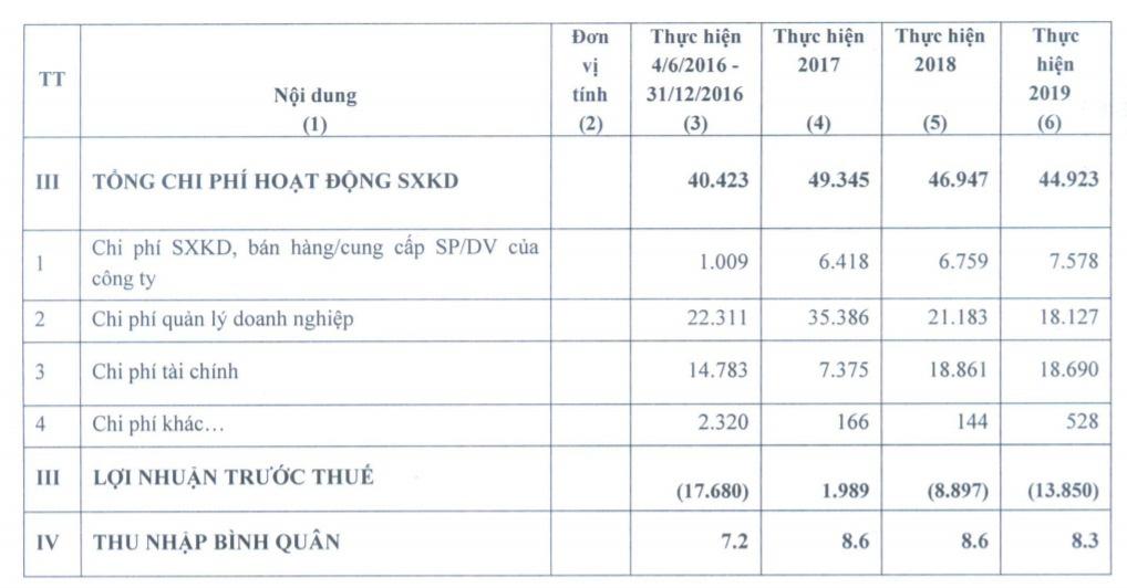 """Cựu lãnh đạo bị khởi tố, Unimex Hà Nội """"ngập"""" trong thua lỗ - Ảnh 4."""