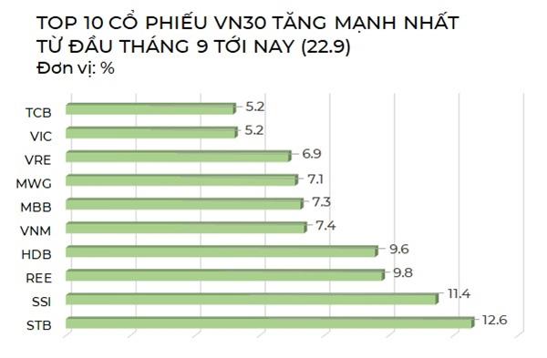 Thị trường chứng khoán Việt Nam có thể hút ròng 120 triệu USD - Ảnh 3.