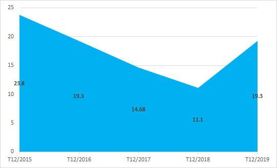 Thu nhập ròng giai đoạn 2015 - 2019 của Pegatron - một trong 5 đối tác sản xuất linh kiện của Apple, Microsoft, Sony dự định rót 1 tỷ USD vào Việt Nam (tỷ USD). Nguồn Asia.nikkei