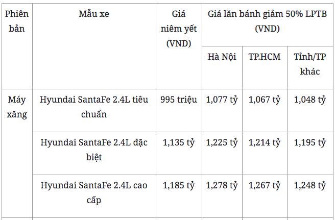 Hyundai SantaFe được khuyến mại tiền mặt khủng, giá hiện tại bao nhiêu? - Ảnh 4.
