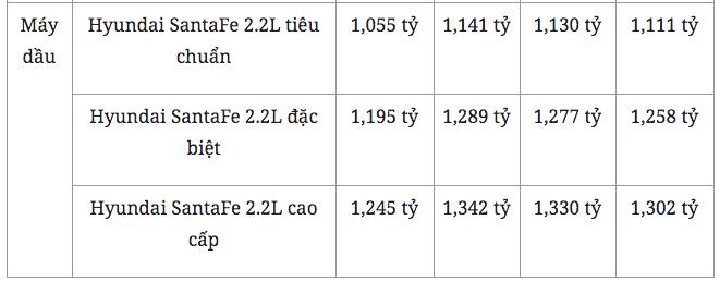 Hyundai SantaFe được khuyến mại tiền mặt khủng, giá hiện tại bao nhiêu? - Ảnh 5.
