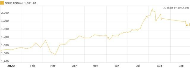 UBS: Nên mua vàng ngay bây giờ - Ảnh 1.