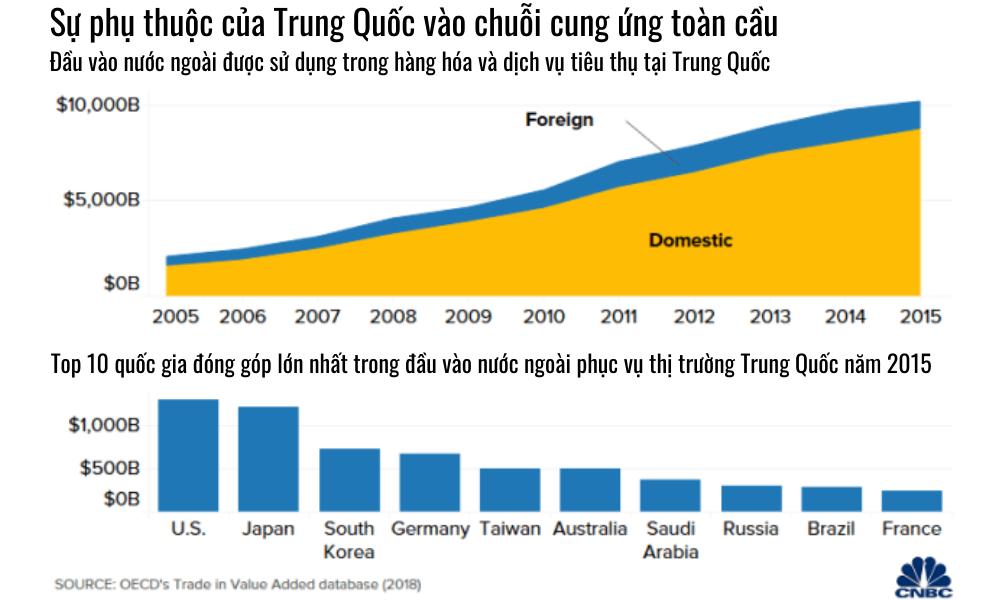 """5 biểu đồ lý giải vì sao Mỹ không dễ """"chia tay"""" Trung Quốc - Ảnh 5."""