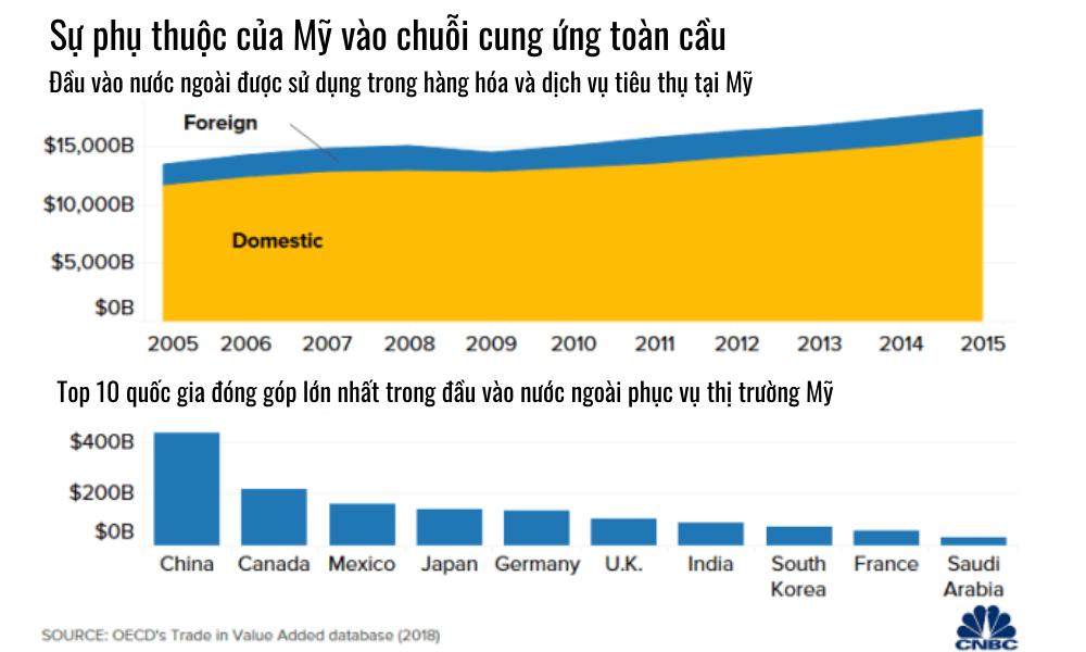 """5 biểu đồ lý giải vì sao Mỹ không dễ """"chia tay"""" Trung Quốc - Ảnh 4."""