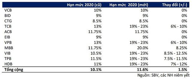 Chuyên gia nói gì về triển vọng tăng trưởng tín dụng nửa cuối năm 2020? - Ảnh 1.