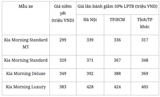 """Kia Morning giá chỉ từ 299 triệu đồng, thời điểm """"vàng"""" mua xe - Ảnh 2."""