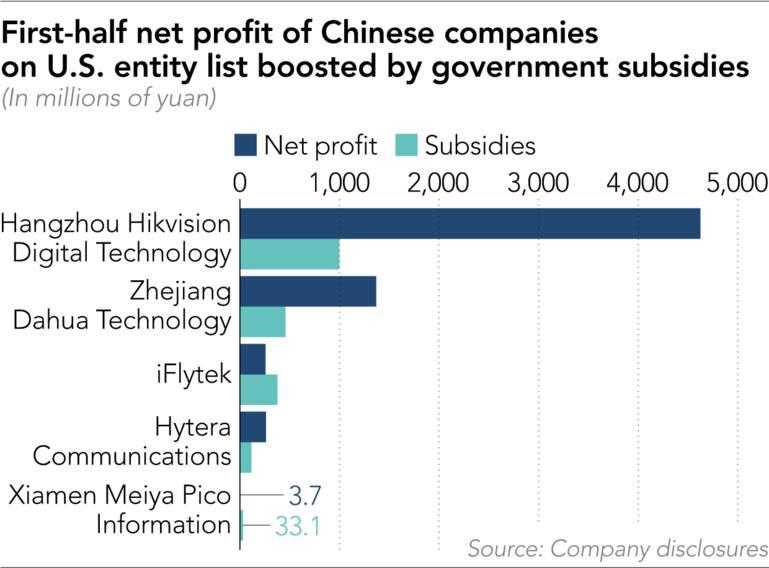 Nhận viện trợ khủng, DN công nghệ Trung Quốc sống khỏe trước lệnh trừng phạt của Mỹ - Ảnh 1.