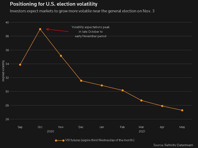 Giới đầu tư nên sẵn sàng cho các biến động lớn khi bầu cử Mỹ đến gần - Ảnh 2.