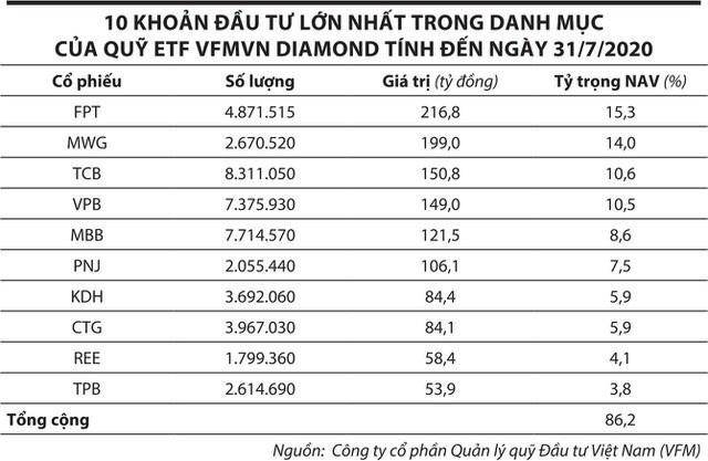 Thị trường chứng khoán Việt Nam: Quỹ ETF nội hút vốn ngoại - Ảnh 2.