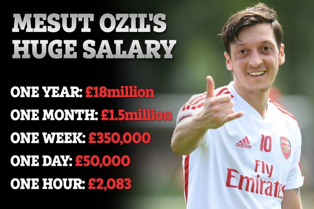 Mức lương mà Ozil đang nhận đều đặn ở Arsenal.