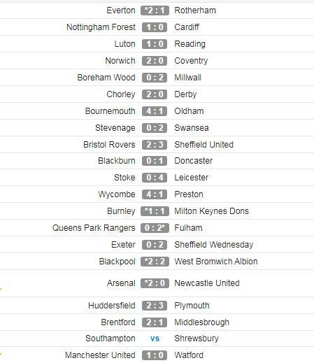Kết quả loạt trận FA Cup.