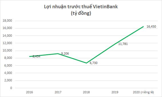 VietinBank nhận phí 'lót tay' 350 triệu USD khi bán bảo hiểm độc quyền? - Ảnh 2.