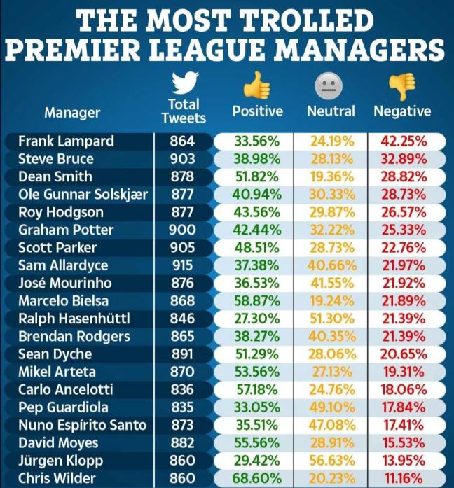 """Frank Lampard trở thành HLV bị """"troll"""" nhiều nhất Premier League - Ảnh 2."""