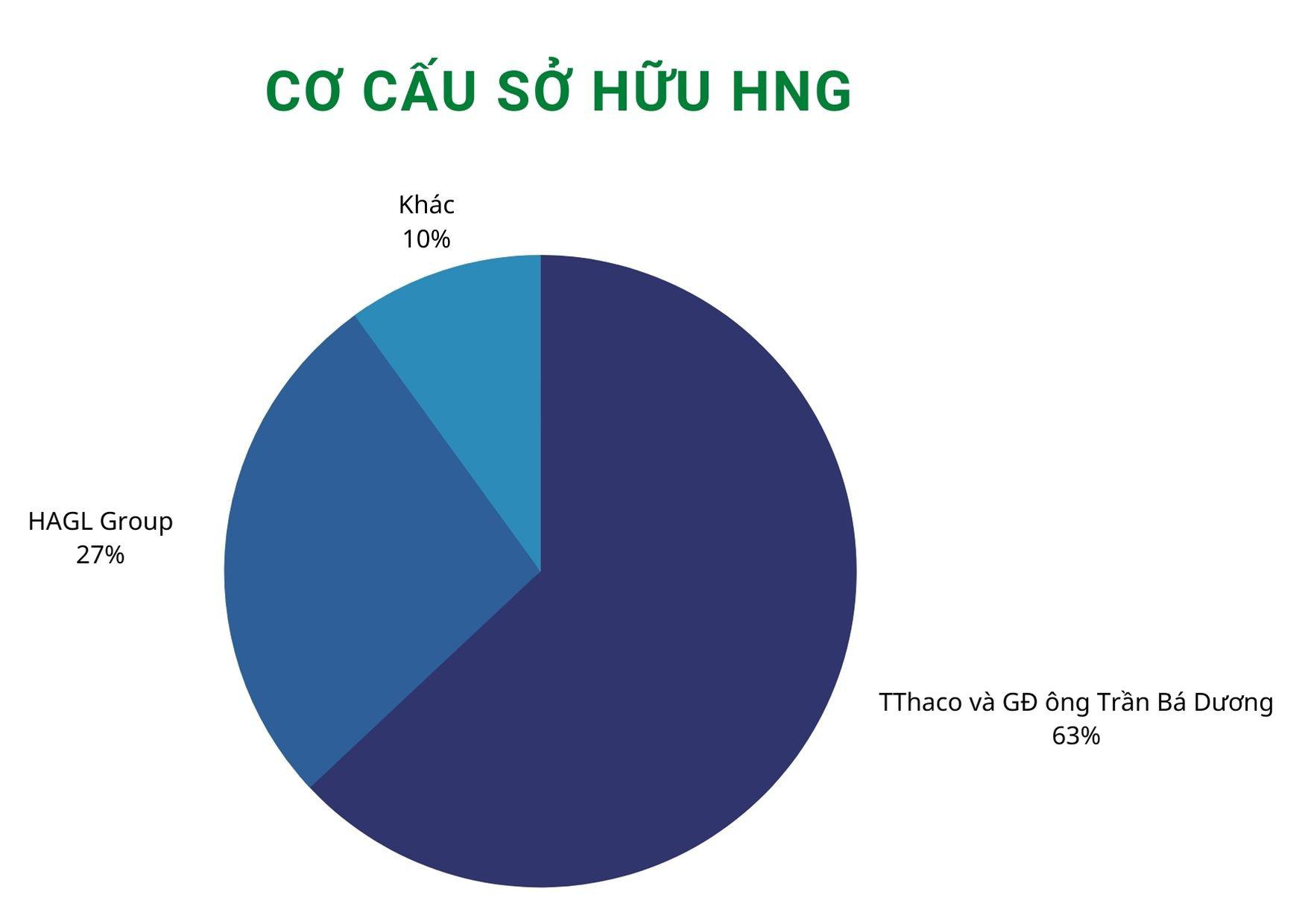 Thế chân kiềng của tỷ phú Trần Bá Dương - Ảnh 5.
