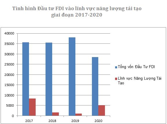 Vốn FDI vào ngành năng lượng tái tạo tăng 38 lần trong 5 năm  - Ảnh 1.