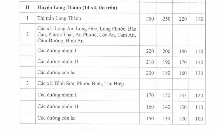Giá đất nông nghiệp khu sân bay Long Thành tăng chóng mặt thế nào? - Ảnh 1.