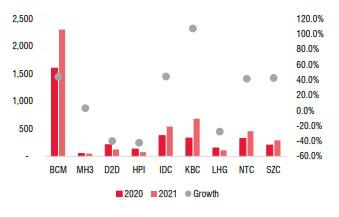 Giá thuê đất khu công nghiệp tăng mạnh, bất chấp dịch Covid-19 - Ảnh 3.