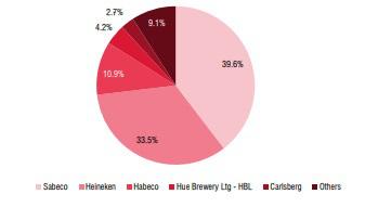 Người Việt giảm ăn nhậu, ngành bia bốc hơi nghìn tỷ - Ảnh 2.