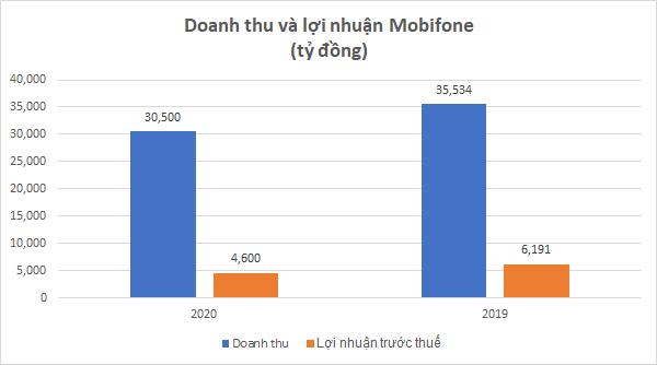 """Viettel, Mobifone và VNPT: Mobifone bị """"bỏ lại"""" trong cuộc đua lợi nhuận - Ảnh 4."""