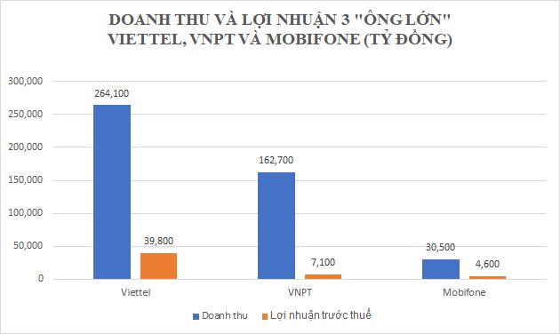 """Viettel, Mobifone và VNPT: Mobifone bị """"bỏ lại"""" trong cuộc đua lợi nhuận - Ảnh 1."""