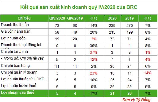 Lợi nhuận quý IV Cao su Bến Thành đạt 21 tỷ đồng, tăng 7% - Ảnh 1.