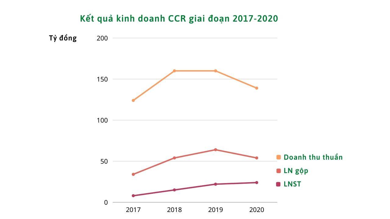 Lợi nhuận quý IV/2020 Cảnh Cam Ranh tăng 7%, bất chấp dịch Covid-19 - Ảnh 1.