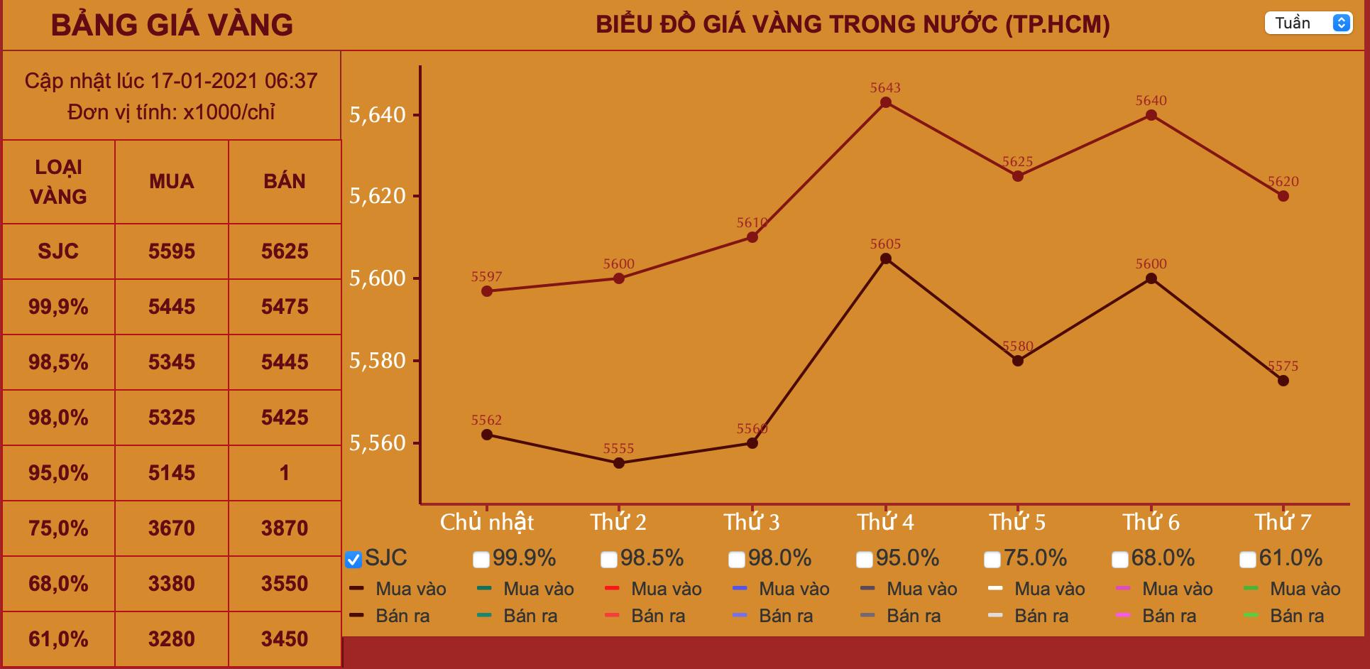 Giá vàng hôm nay 17/1: Nhà đầu tư bán tháo mạnh, vàng giảm 0,3% so với tuần trước - Ảnh 1.