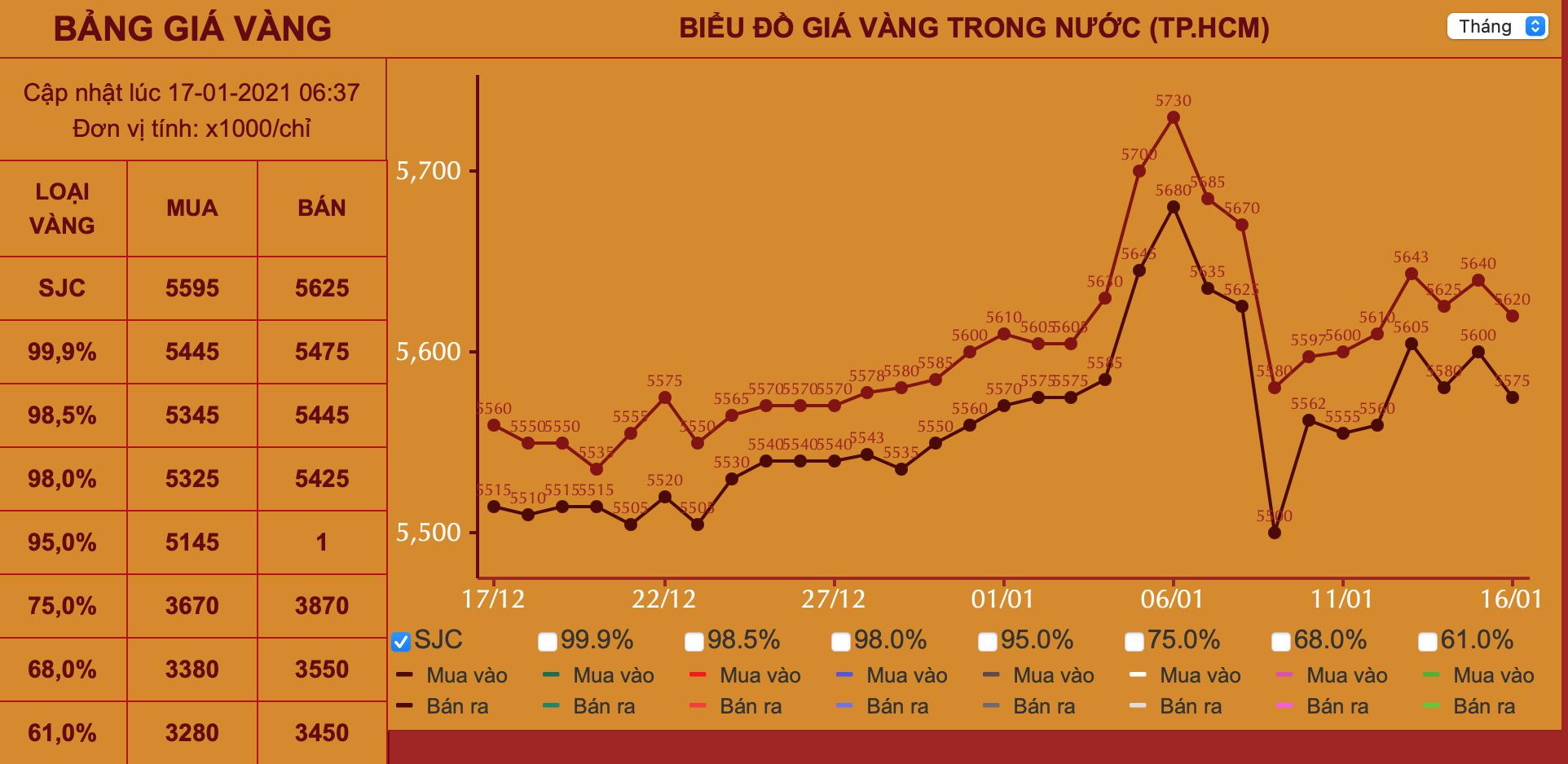 Giá vàng hôm nay 17/1: Nhà đầu tư bán tháo mạnh, vàng giảm 0,3% so với tuần trước - Ảnh 3.