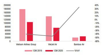 Trong 3 hãng hàng không, chỉ hãng này tăng trưởng dương năm Covid-19 - Ảnh 4.
