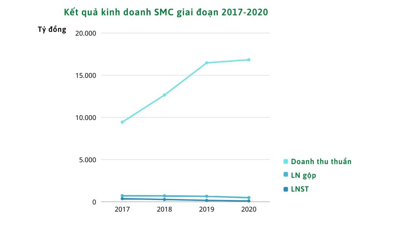 SMC lãi ròng 148 tỷ trong quý IV/2020, EPS đạt 2.427 đồng/cổ phiếu - Ảnh 1.