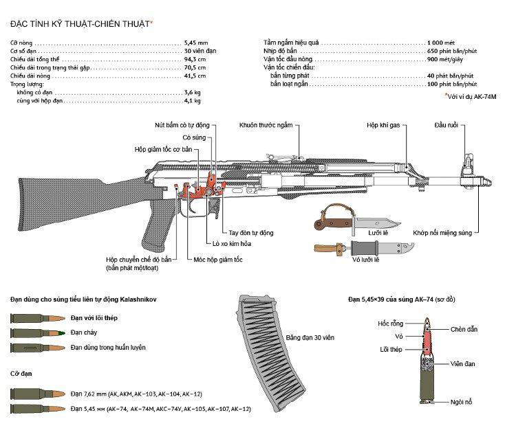 """Súng tiểu liên AK """"khét tiếng"""" của Nga nguy hiểm cỡ nào? - Ảnh 3."""