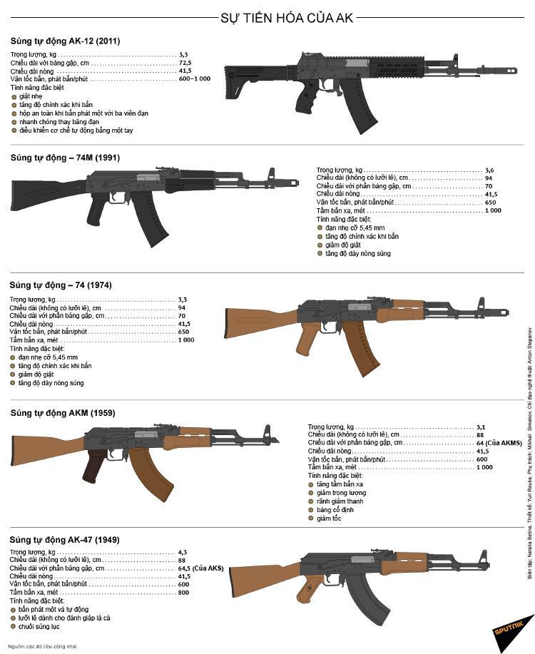 """Súng tiểu liên AK """"khét tiếng"""" của Nga nguy hiểm cỡ nào? - Ảnh 4."""