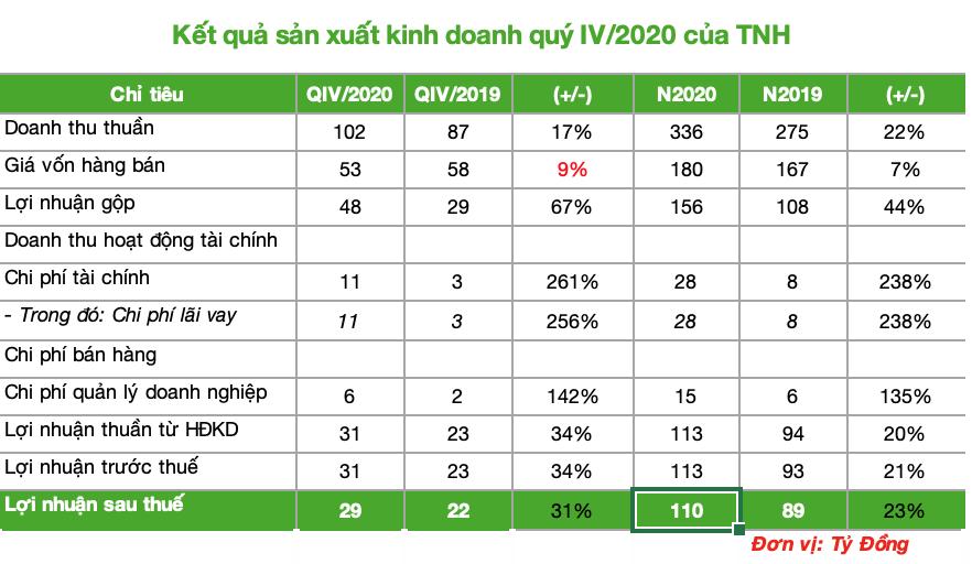 Bệnh viện Quốc tế Thái Nguyên không hoàn thành kế hoạch năm 2020 - Ảnh 1.