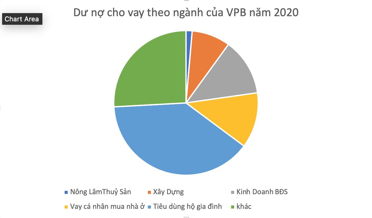 VPBank lãi 13.000 tỷ đồng trong năm 2020, tăng 26% - Ảnh 2.