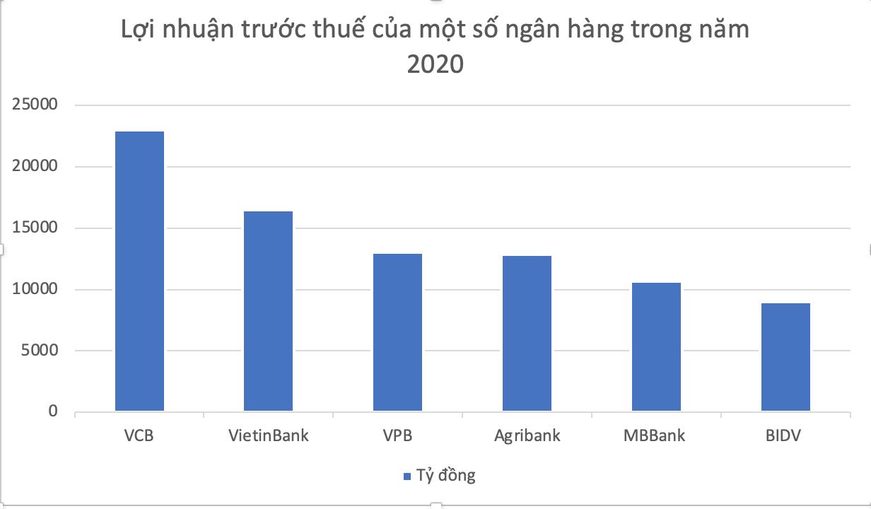 VPBank lãi 13.000 tỷ đồng trong năm 2020, tăng 26% - Ảnh 1.