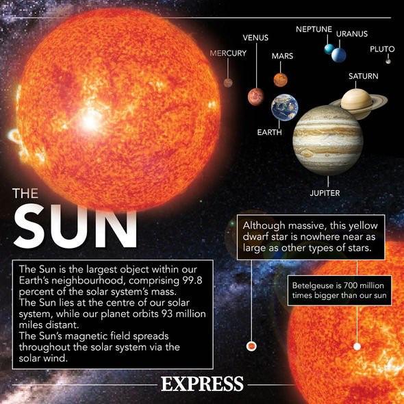 Bão Mặt trời đang hướng thẳng đến Trái đất với vận tốc 1,8 triệu km/giờ - Ảnh 4.