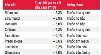 Vì lý do này, Việt Nam vẫn phải nhập khẩu gần 60% thuốc chữa bệnh - Ảnh 2.