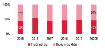 Vì lý do này, Việt Nam vẫn phải nhập khẩu gần 60% thuốc chữa bệnh - Ảnh 6.