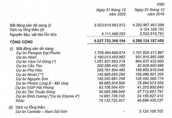 Nam Long lãi ròng 633 tỷ đồng trong quý IV/2020, tăng 13% - Ảnh 2.
